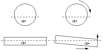 CB diagram