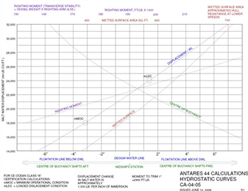 Link to enlarge Hydrostatic Curves chart
