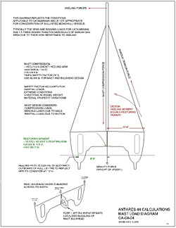Mast Loading Diagram - link to enlarge