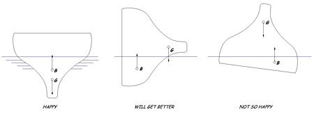monohull stability